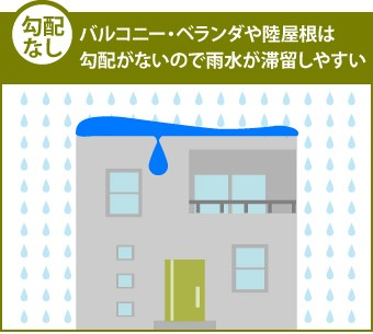勾配なし…バルコニー・ベランダや陸屋根は勾配がないので雨水が滞留しやすい