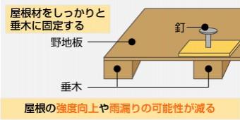 屋根材がしっかりと垂木に固定された場合