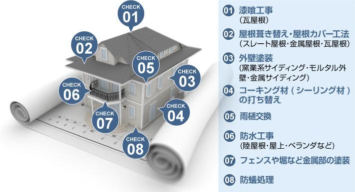 築20~25年でやっておきたい住まいのメンテナンス箇所