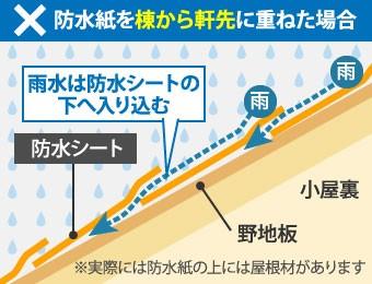 防水紙を棟から軒先に重ねると雨水は防水シートの下へ入り込む
