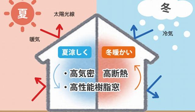 低炭素住宅