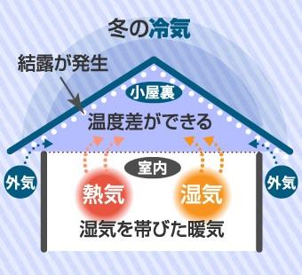 結露は冷気で冷えた小屋裏と暖房で湿気を帯びた室内との温度差で生じます